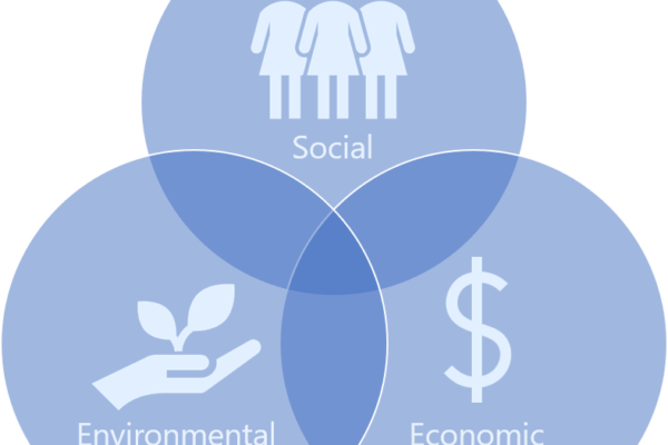 Venn Diagram connecting images of society, environment, and economy